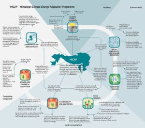 HICAP – a transboundary, inter-disciplinary and multi-scale programme