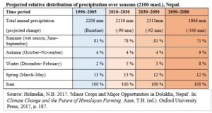 Farmer flexibility is key for adaptation