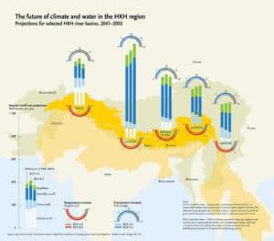 The water scenario until 2050